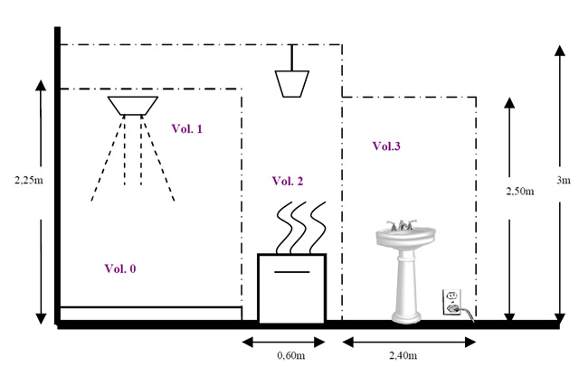 Salle de bains normes de s curit votre coin salle de for Norme ventilation salle de bain